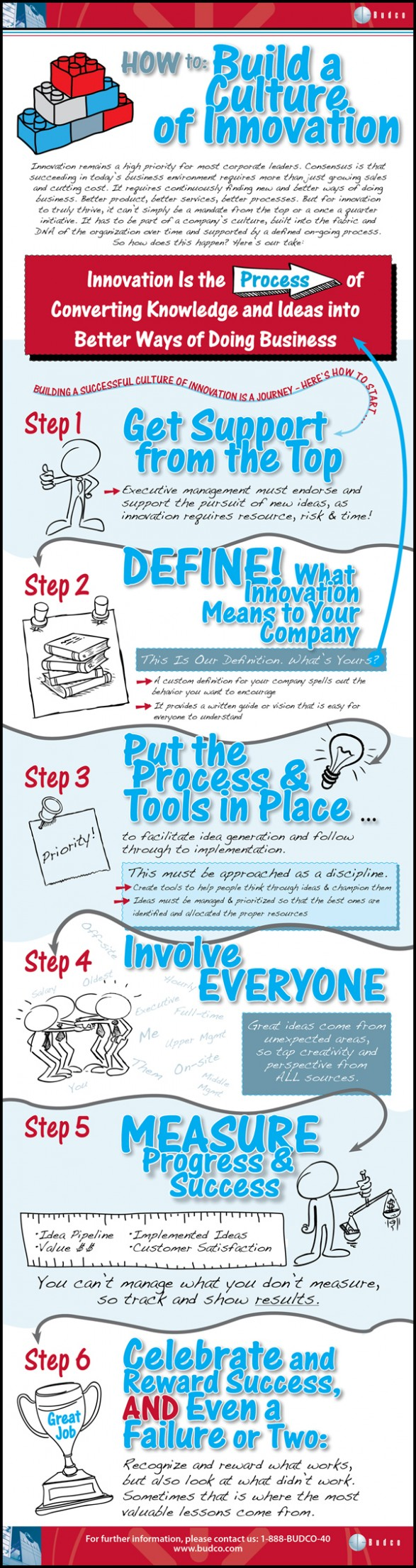 building-a-culture-of-innovation_50a115b45c9c6_w587